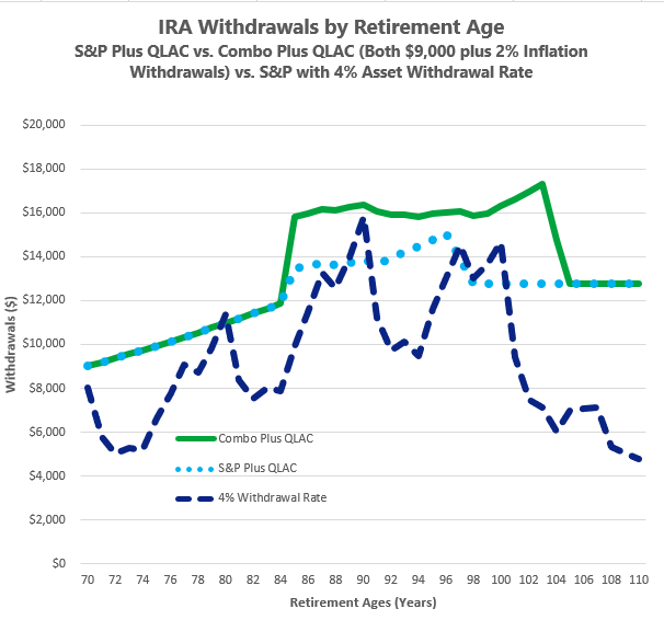 What Is Sequence Risk in Retirement?